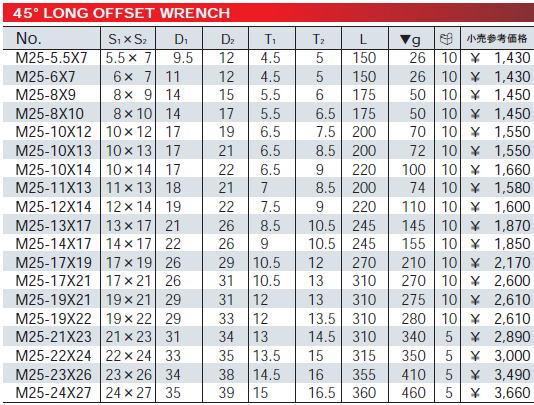 KTC,工具,めがねレンチ,メガネレンチ,45°,ハンドツール,M25-17×19 ,KTC,ロングめがねレンチ,ロングメガネレンチ,ロング,レンチ